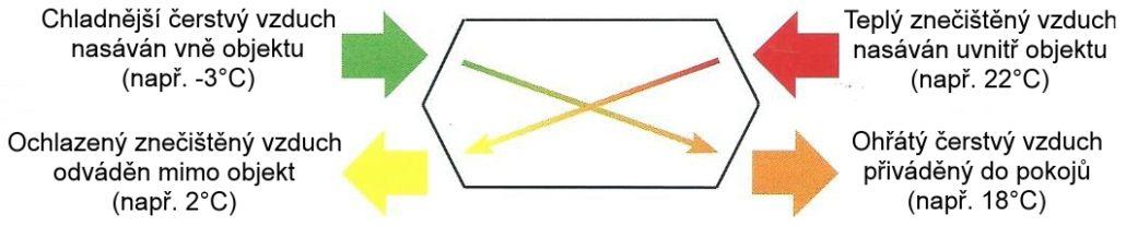 Princip větrání s rekuperací tepla