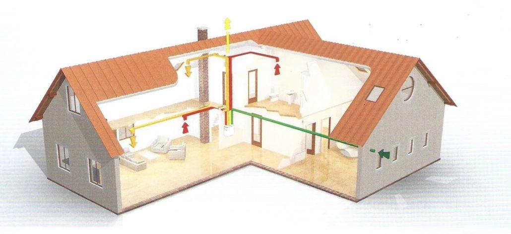 Větrání s rekuperací tepla - řez domem